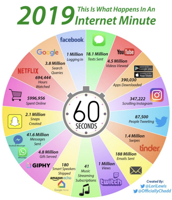 what happens in an internet minute 2019
